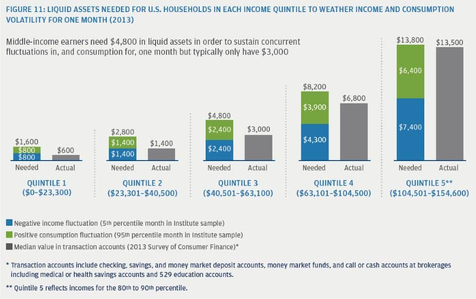 LIQUID ASSETS NEEDED FOR U.S. HOUSEHOLDS IN EACH INCOME QUINTILE TO WEATHER INCOME AND CONSUMPTION