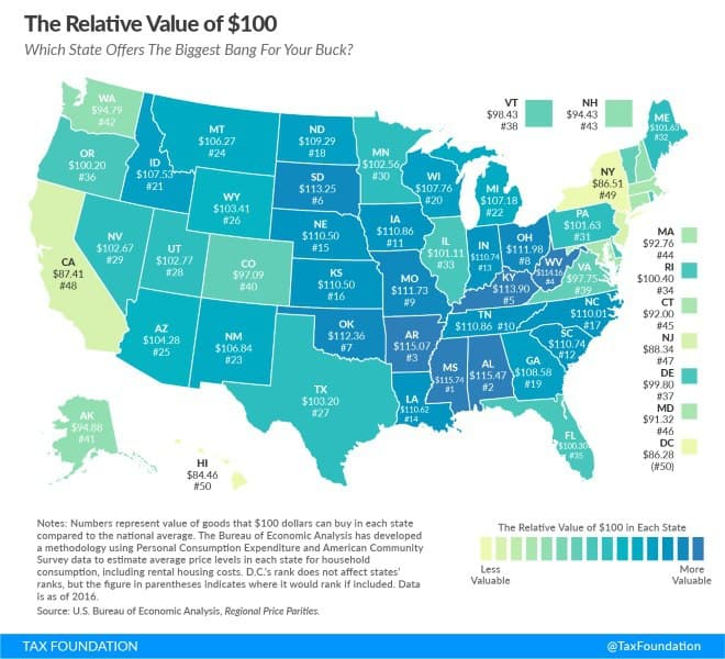 The Relative Value of $100